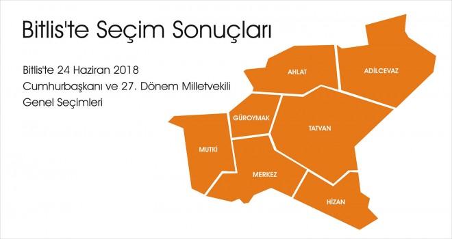 Bitlis'te 24 Haziran Seçim Sonuçları